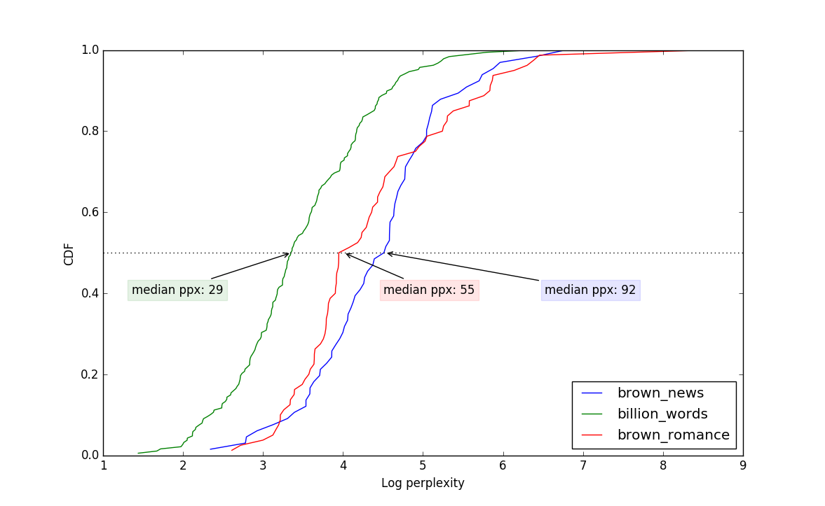 Perplexing sentences a plot comparing the distribution of perplexities over sentences for three corpora pooptronica